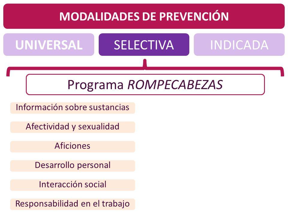 UNIVERSALINDICADASELECTIVA MODALIDADES DE PREVENCIÓN Programa ROMPECABEZAS Información sobre sustancias Afectividad y sexualidad Aficiones Desarrollo