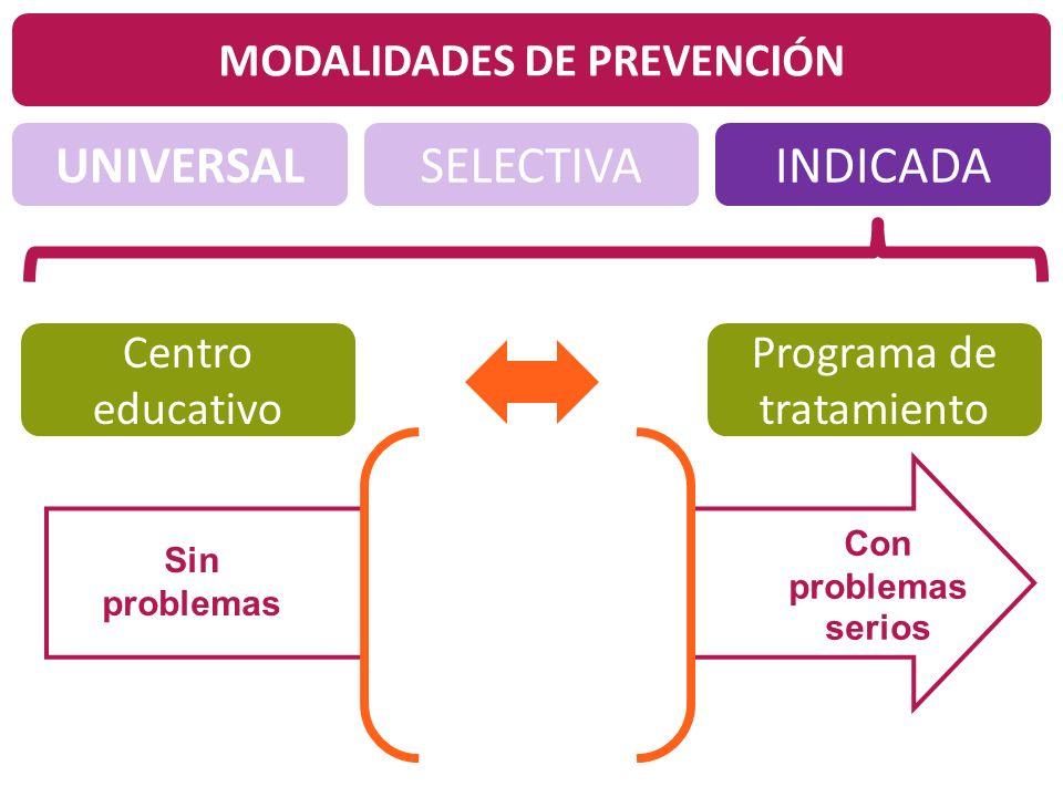 UNIVERSALINDICADASELECTIVA MODALIDADES DE PREVENCIÓN ¿Qué? Centro educativo Programa de tratamiento Sin problemas Con problemas serios