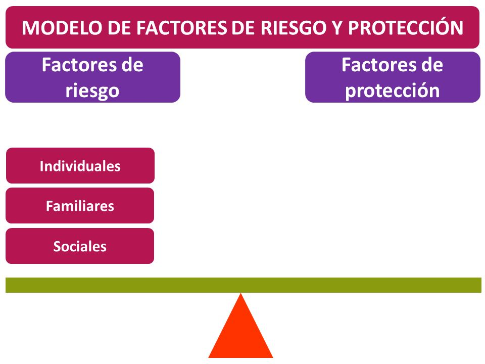 Individuales Familiares Sociales Factores de riesgo Factores de protección Individuales Familiares Sociales MODELO DE FACTORES DE RIESGO Y PROTECCIÓN
