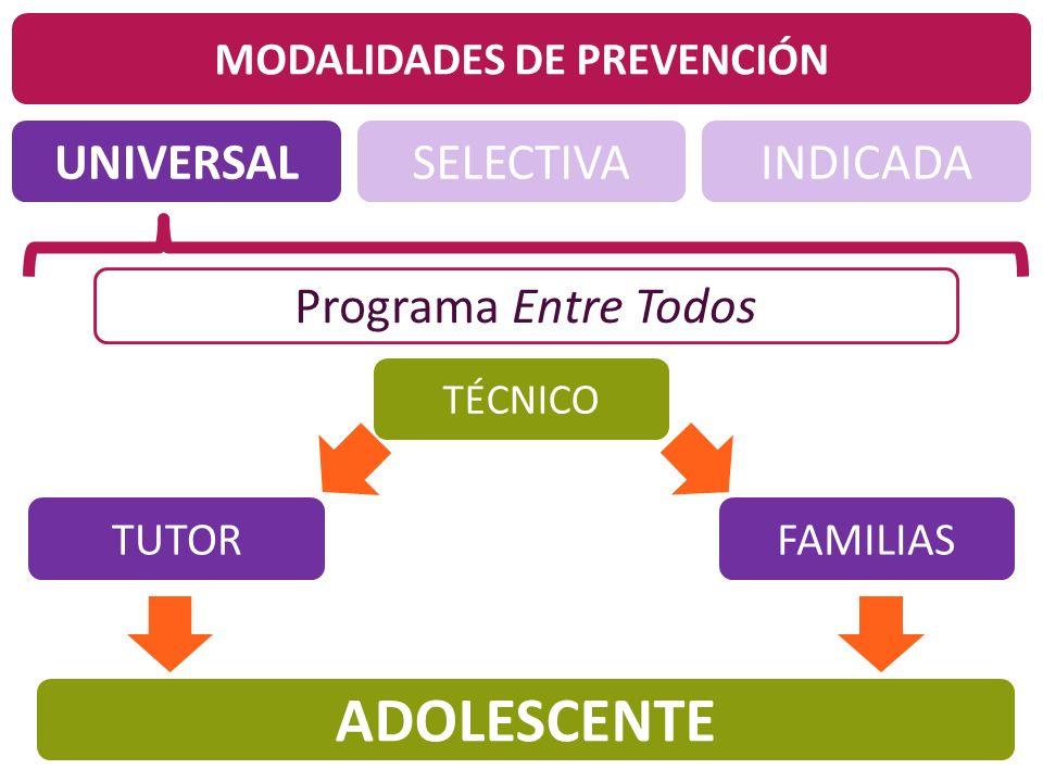 UNIVERSALINDICADASELECTIVA MODALIDADES DE PREVENCIÓN Programa Entre Todos TUTORFAMILIAS TÉCNICO ADOLESCENTE