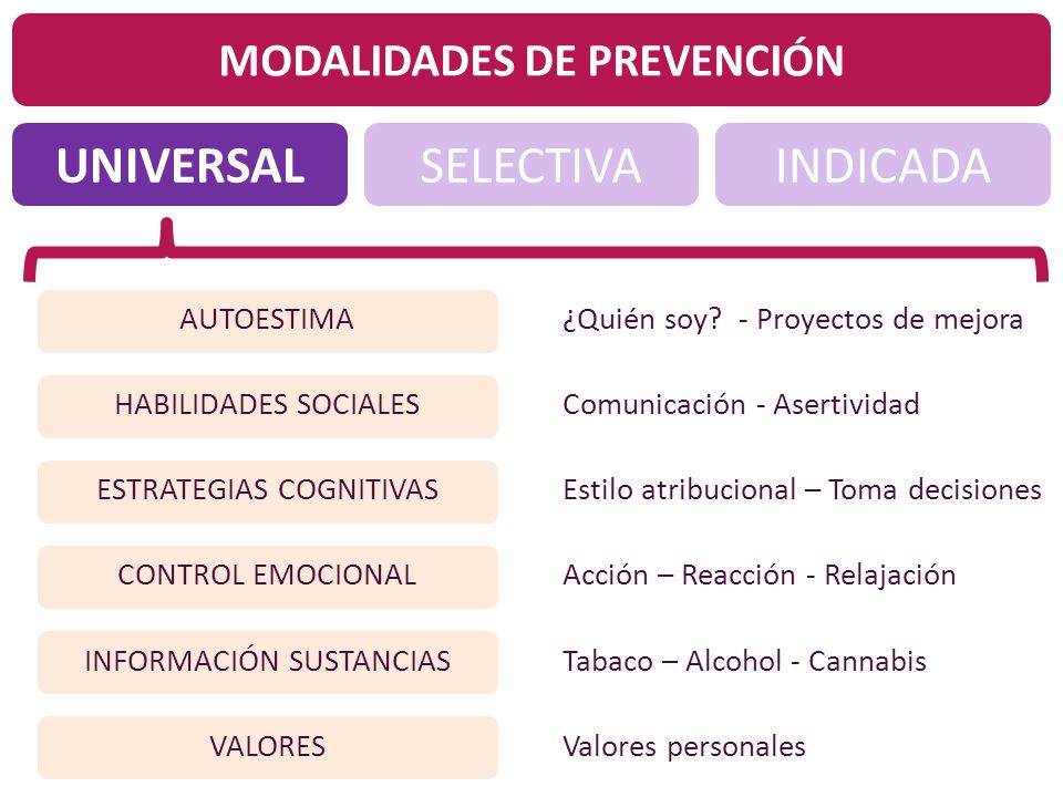 UNIVERSALINDICADASELECTIVA MODALIDADES DE PREVENCIÓN AUTOESTIMA HABILIDADES SOCIALES ESTRATEGIAS COGNITIVAS CONTROL EMOCIONAL INFORMACIÓN SUSTANCIAS V