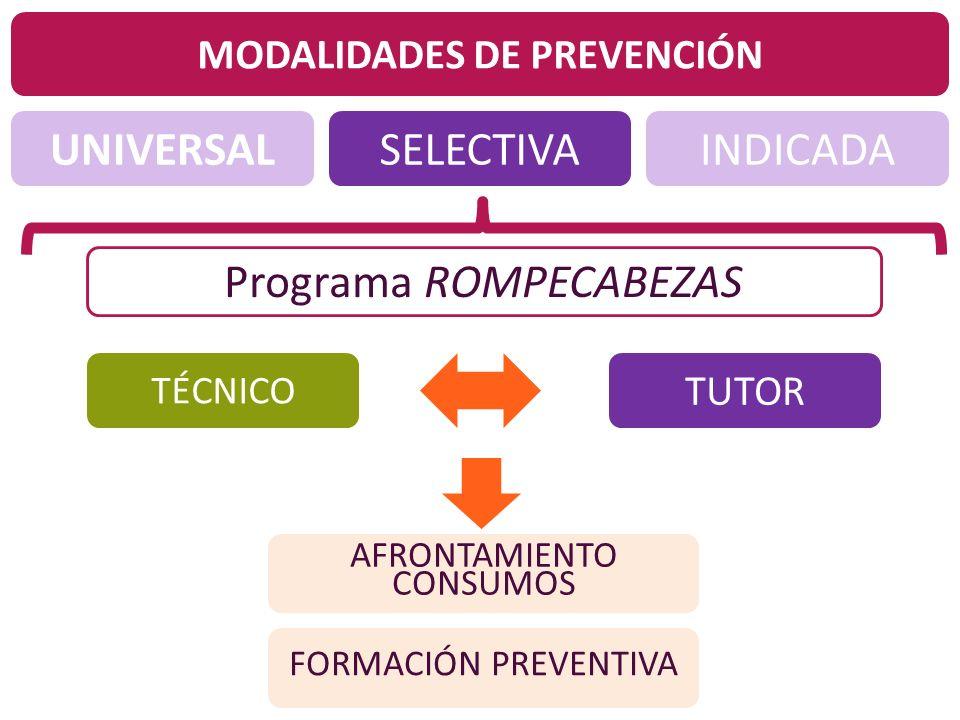 UNIVERSALINDICADASELECTIVA MODALIDADES DE PREVENCIÓN Programa ROMPECABEZAS TUTOR TÉCNICO AFRONTAMIENTO CONSUMOS FORMACIÓN PREVENTIVA