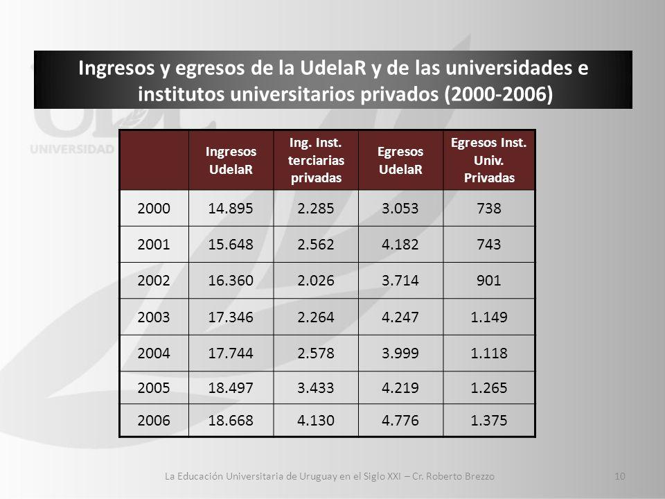 Ingresos y egresos de la UdelaR y de las universidades e institutos universitarios privados (2000-2006) Ingresos UdelaR Ing.