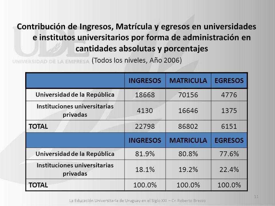 Contribución de Ingresos, Matrícula y egresos en universidades e institutos universitarios por forma de administración en cantidades absolutas y porcentajes (Todos los niveles, Año 2006) INGRESOSMATRICULAEGRESOS Universidad de la República 18668701564776 Instituciones universitarias privadas 4130166461375 TOTAL22798868026151 INGRESOSMATRICULAEGRESOS Universidad de la República 81.9%80.8%77.6% Instituciones universitarias privadas 18.1%19.2%22.4% TOTAL100.0% 11 La Educación Universitaria de Uruguay en el Siglo XXI – Cr.