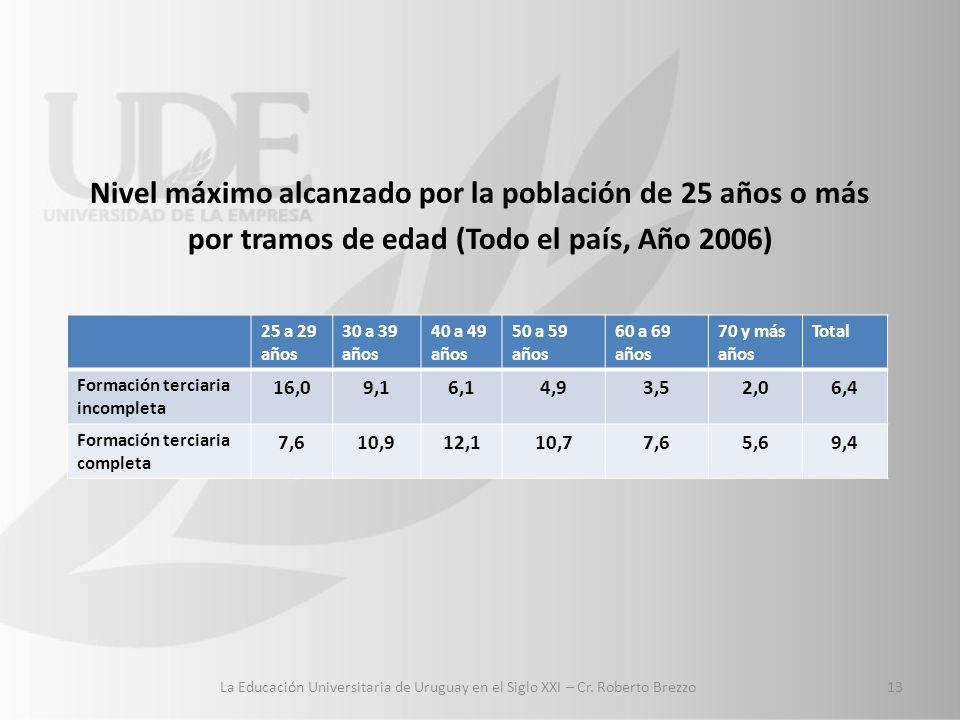 Nivel máximo alcanzado por la población de 25 años o más por tramos de edad (Todo el país, Año 2006) 25 a 29 años 30 a 39 años 40 a 49 años 50 a 59 años 60 a 69 años 70 y más años Total Formación terciaria incompleta 16,09,16,14,93,52,06,4 Formación terciaria completa 7,610,912,110,77,65,69,4 13 La Educación Universitaria de Uruguay en el Siglo XXI – Cr.