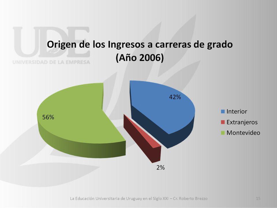 15 La Educación Universitaria de Uruguay en el Siglo XXI – Cr. Roberto Brezzo