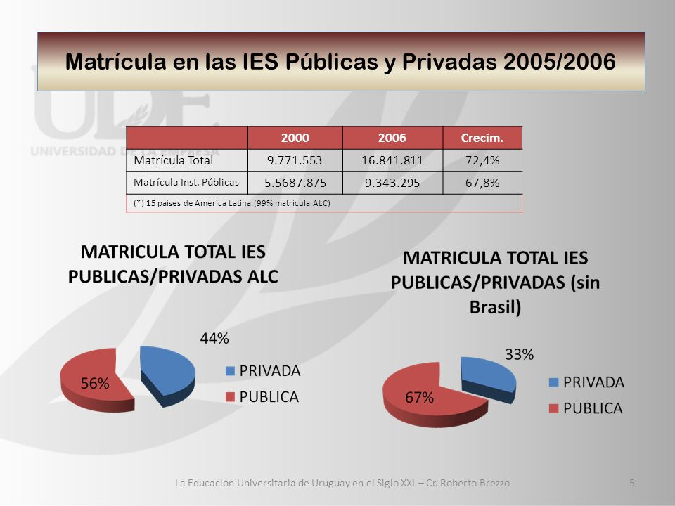 Matrícula en las IES Públicas y Privadas 2005/2006 La Educación Universitaria de Uruguay en el Siglo XXI – Cr.