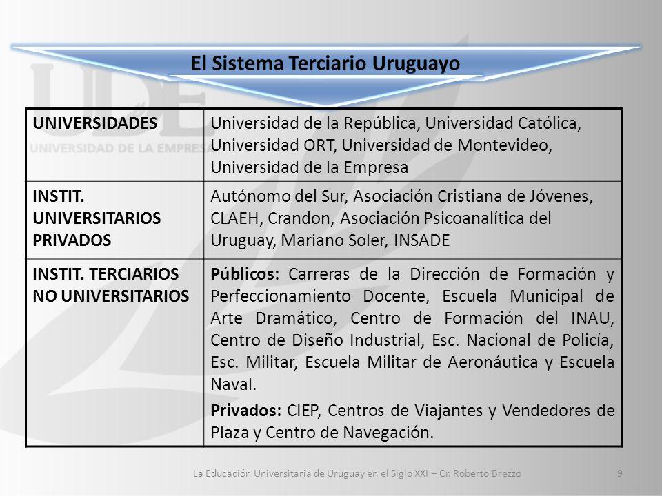 El Sistema Terciario Uruguayo UNIVERSIDADESUniversidad de la República, Universidad Católica, Universidad ORT, Universidad de Montevideo, Universidad de la Empresa INSTIT.