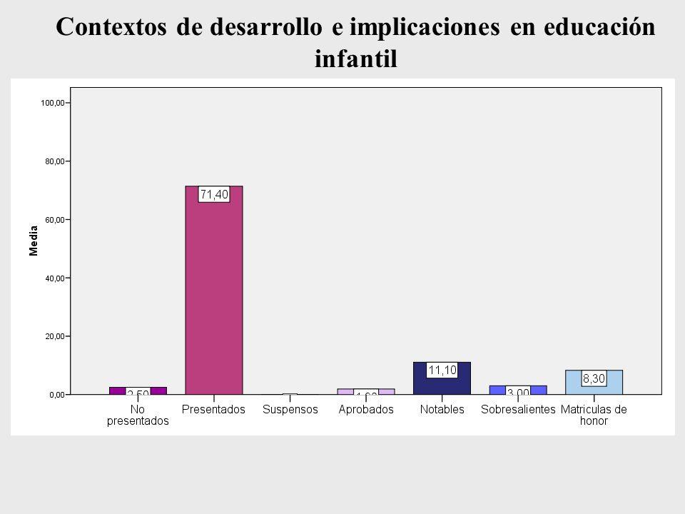 Contextos de desarrollo e implicaciones en educación infantil