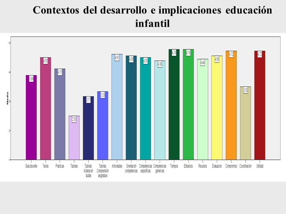 Contextos del desarrollo e implicaciones educación infantil