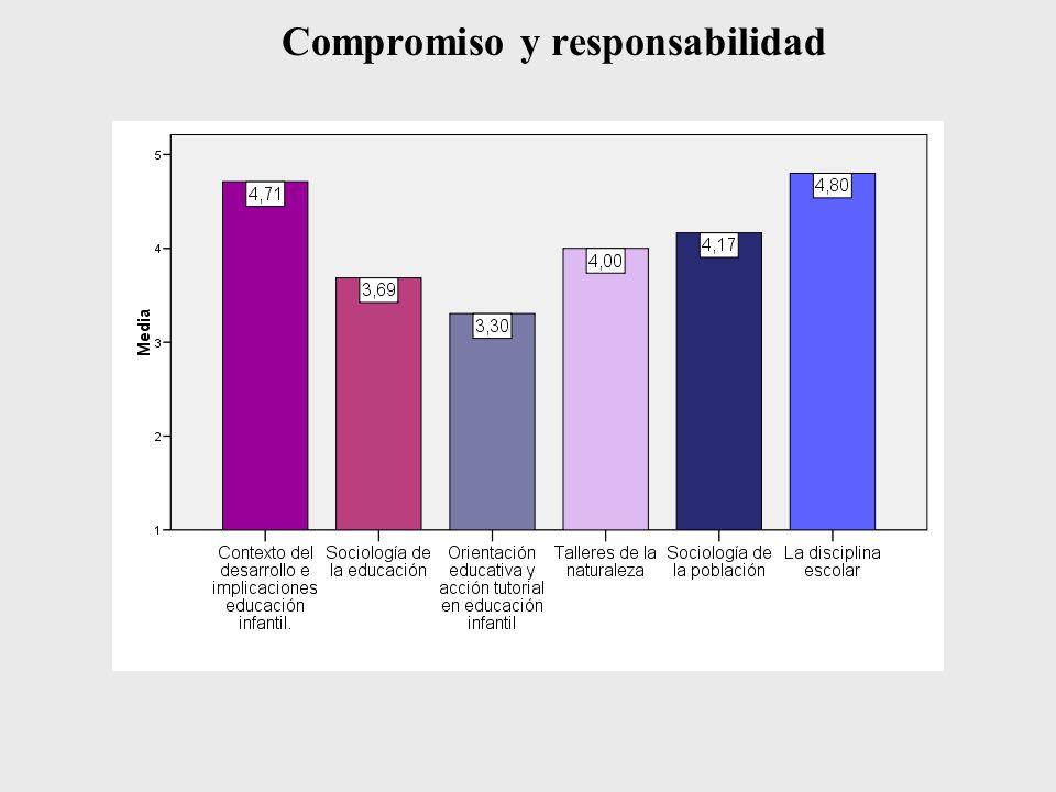 Compromiso y responsabilidad