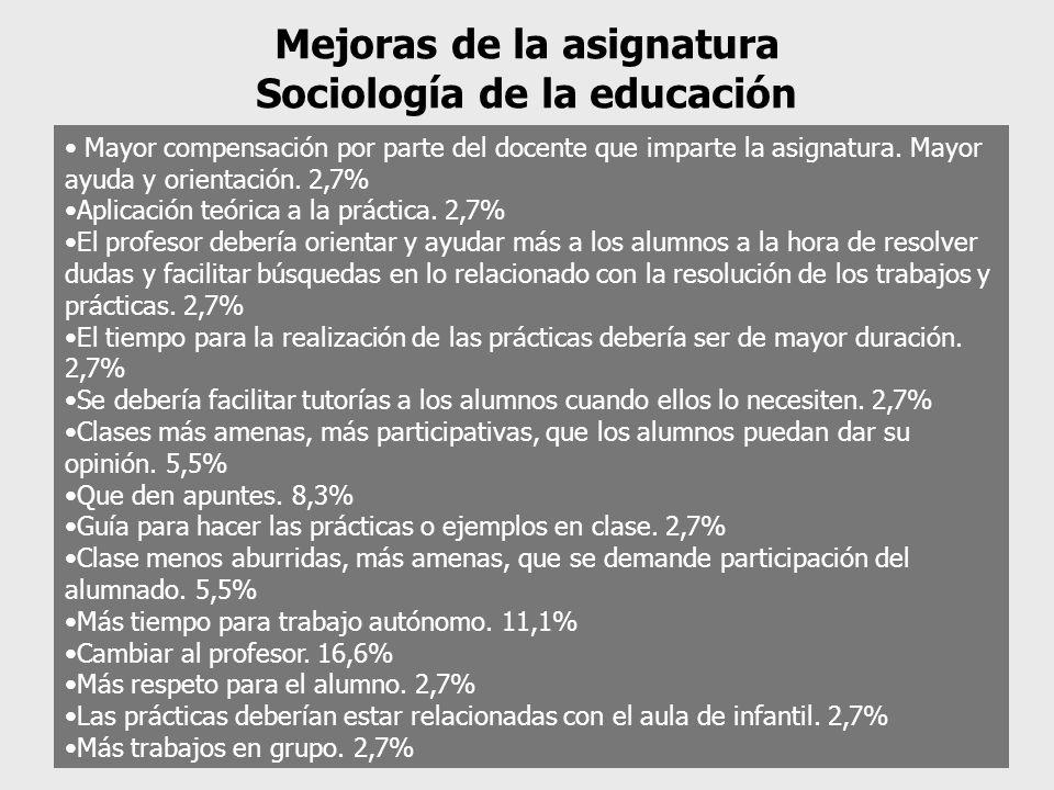 Mejoras de la asignatura Sociología de la educación Mayor compensación por parte del docente que imparte la asignatura.
