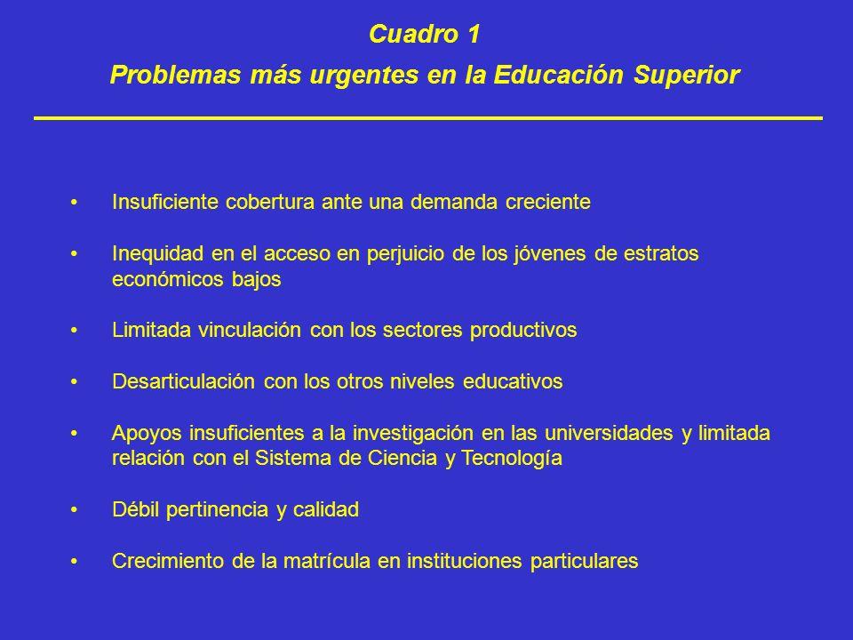Cuadro 2 Cobertura nacional de educación superior 2005/2006 TOTAL DE ALUMNOS NIVEL EDUCATIVO 2 189 671 LICENCIATURA UNIVERSITARIA, TECNOLOGICA Y NORMAL 80 251 TECNICO SUPERIOR 31 727 ESPECIALIDAD 108 722MAESTRIA 13 458 DOCTORADO 2 423 829TOTAL EDUCACIÓN SUPERIOR