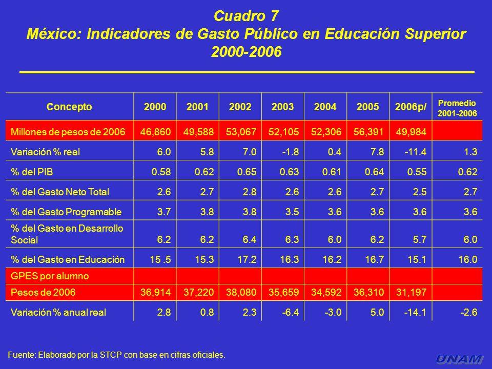 Cuadro 7 México: Indicadores de Gasto Público en Educación Superior 2000-2006 Fuente: Elaborado por la STCP con base en cifras oficiales. Concepto2000
