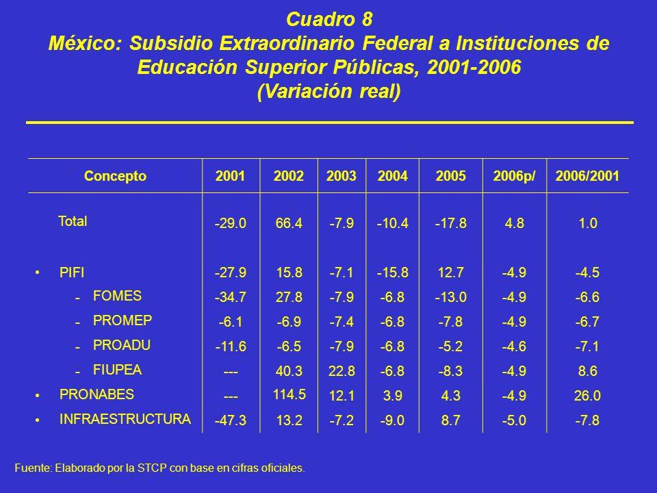 Cuadro 8 México: Subsidio Extraordinario Federal a Instituciones de Educación Superior Públicas, 2001-2006 (Variación real) Concepto200120022003200420