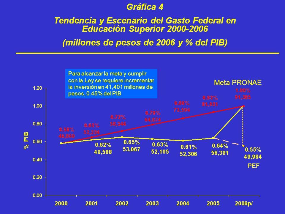 Gráfica 4 Tendencia y Escenario del Gasto Federal en Educación Superior 2000-2006 (millones de pesos de 2006 y % del PIB) PEF Meta PRONAE Para alcanza