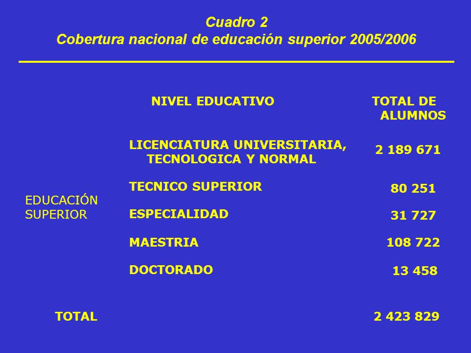 Cuadro 2 Cobertura nacional de educación superior 2005/2006 TOTAL DE ALUMNOS NIVEL EDUCATIVO 2 189 671 LICENCIATURA UNIVERSITARIA, TECNOLOGICA Y NORMAL 80 251 TECNICO SUPERIOR 31 727 ESPECIALIDAD 108 722MAESTRIA 13 458 DOCTORADO 2 423 829TOTAL EDUCACIÓN SUPERIOR