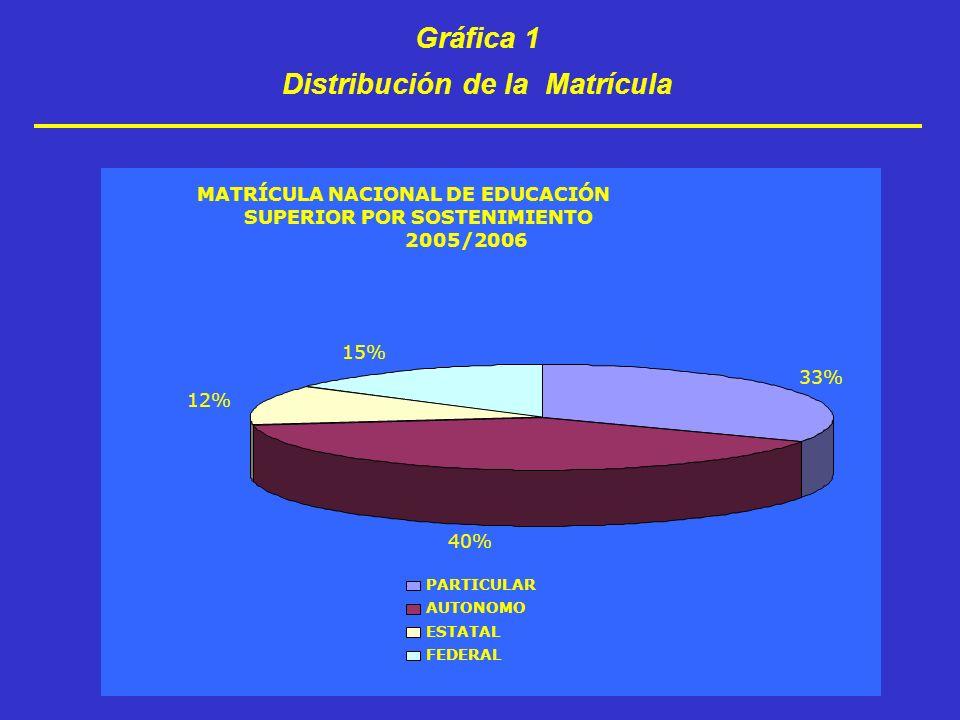 Gráfica 2 Cobertura de Educación Superior, 19 a 23 años