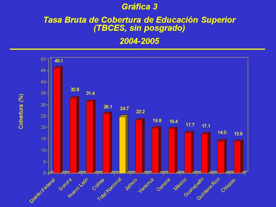 Gráfica 3 Tasa Bruta de Cobertura de Educación Superior (TBCES, sin posgrado) 2004-2005 Cobertura (%)