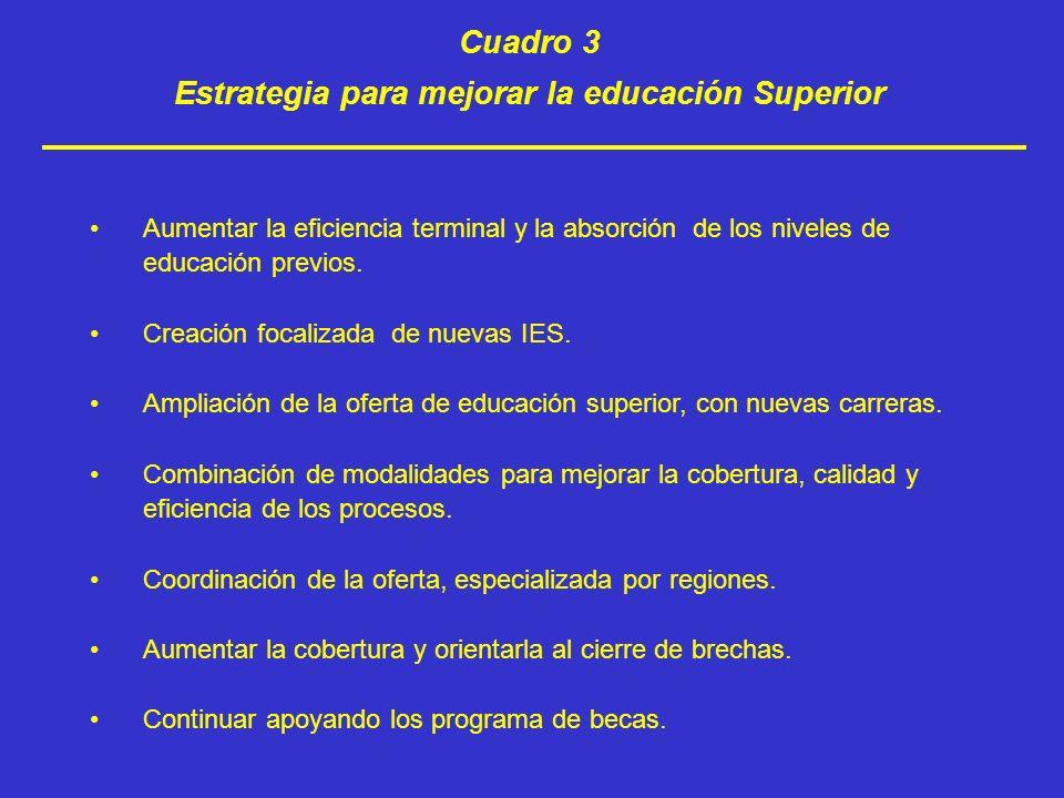 Cuadro 3 Estrategia para mejorar la educación Superior Aumentar la eficiencia terminal y la absorción de los niveles de educación previos. Creación fo