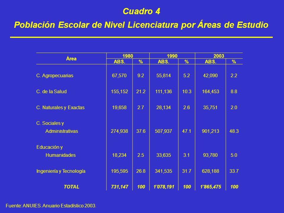 Cuadro 4 Población Escolar de Nivel Licenciatura por Áreas de Estudio Fuente: ANUIES. Anuario Estadístico 2003. Área 198019902003 ABS.% % % C. Agropec