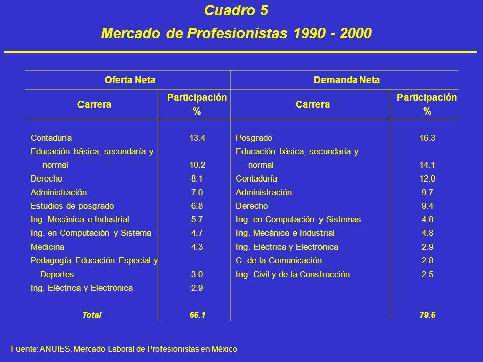 Cuadro 5 Mercado de Profesionistas 1990 - 2000 Oferta NetaDemanda Neta Carrera Participación % Carrera Participación % Contaduría Educación básica, se