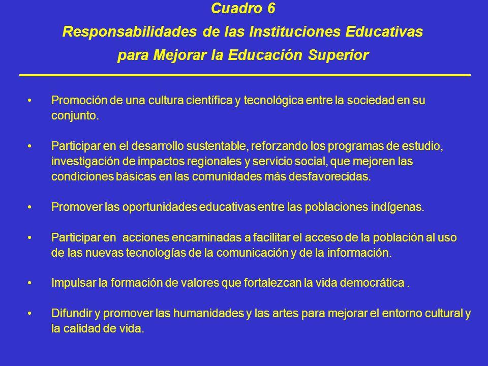 Cuadro 6 Responsabilidades de las Instituciones Educativas para Mejorar la Educación Superior Promoción de una cultura científica y tecnológica entre