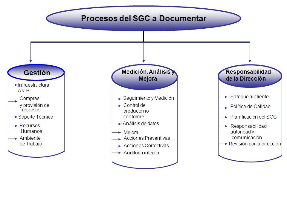 Gestión Responsabilidad de la Dirección Medición, Análisis y Mejora Procesos del SGC a Documentar Infraestructura A y B Soporte Técnico Recursos Human