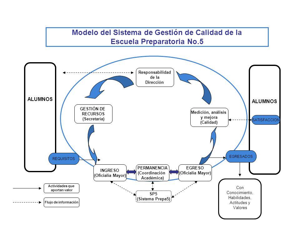 Modelo del Sistema de Gestión de Calidad de la Escuela Preparatoria No.5 Medición, análisis y mejora (Calidad) Responsabilidad de la Dirección ALUMNOS