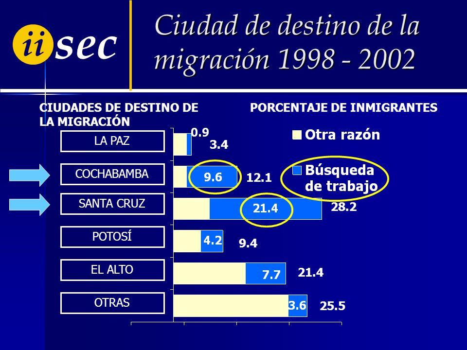 ii sec LA PAZ COCHABAMBA SANTA CRUZ POTOSÍ EL ALTO OTRAS CIUDADES DE DESTINO DE LA MIGRACIÓN Ciudad de destino de la migración 1998 - 2002 PORCENTAJE