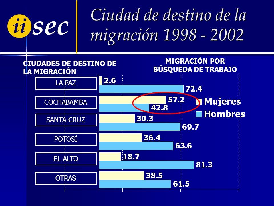 ii sec LA PAZ COCHABAMBA SANTA CRUZ POTOSÍ EL ALTO OTRAS CIUDADES DE DESTINO DE LA MIGRACIÓN Ciudad de destino de la migración 1998 - 2002 28.2 3.4 12