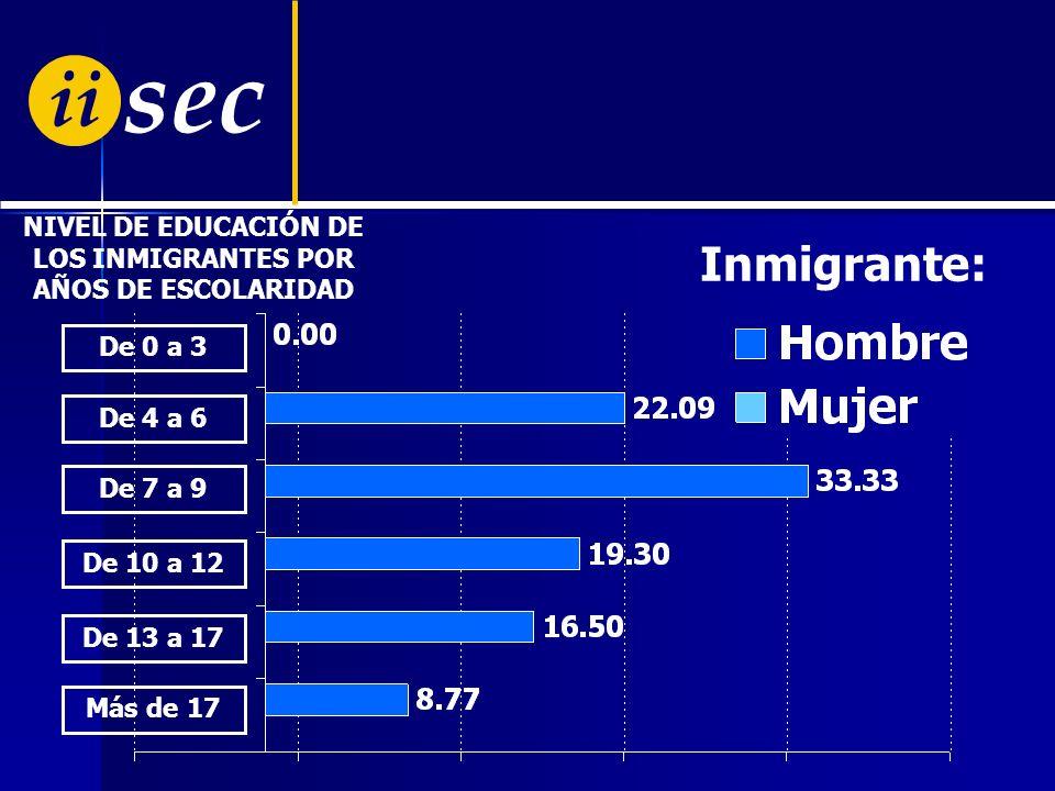 ii sec LA PAZ COCHABAMBA SANTA CRUZ POTOSÍ EL ALTO OTRAS CIUDADES DE DESTINO DE LA MIGRACIÓN Ciudad de destino de la migración 1998 - 2002 MIGRACIÓN P
