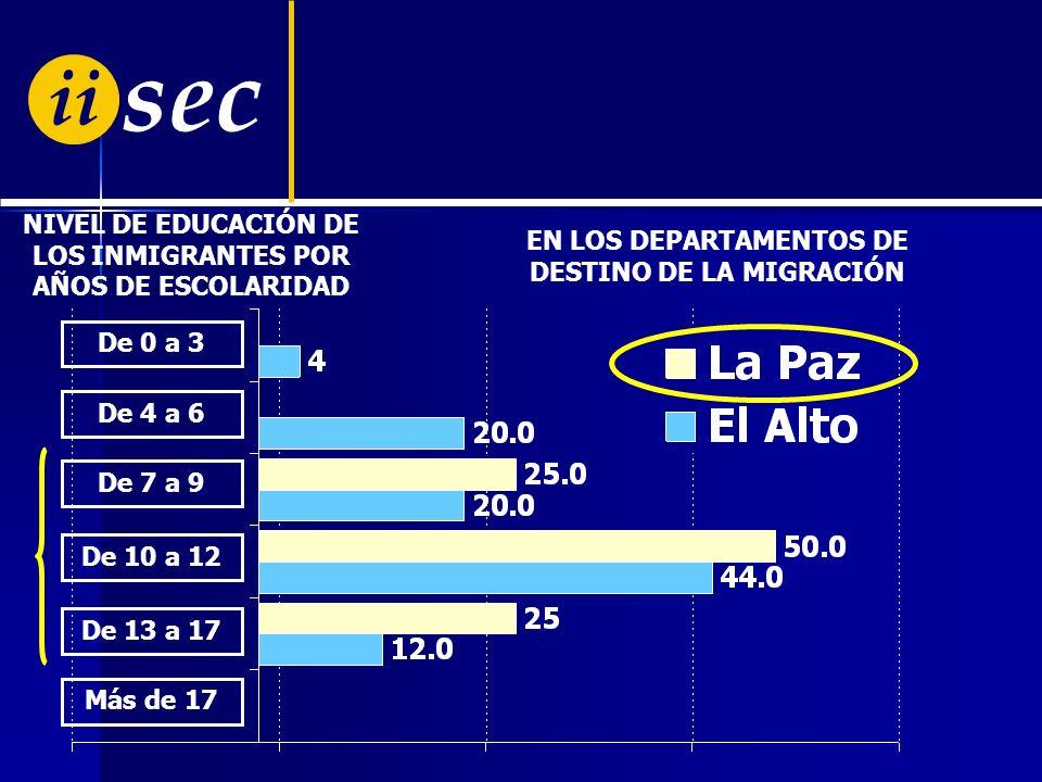 ii sec NIVEL DE EDUCACIÓN DE LOS INMIGRANTES POR AÑOS DE ESCOLARIDAD De 0 a 3 De 4 a 6 De 7 a 9 De 10 a 12 De 13 a 17 Más de 17 Inmigrante: