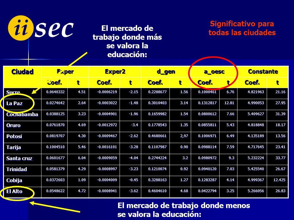 ii sec NIVEL DE EDUCACIÓN DE LOS INMIGRANTES POR AÑOS DE ESCOLARIDAD De 0 a 3 De 4 a 6 De 7 a 9 De 10 a 12 De 13 a 17 Más de 17 EN LOS DEPARTAMENTOS D