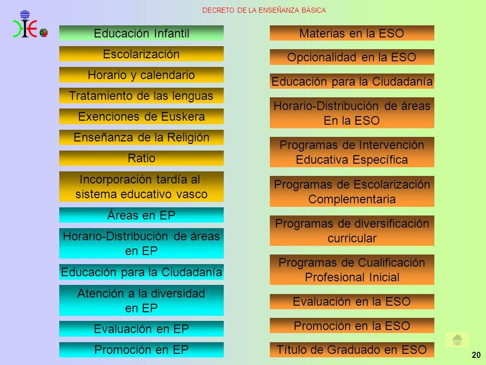 20 DECRETO DE LA ENSEÑANZA BÁSICA Evaluación en EP Enseñanza de la Religión Escolarización Tratamiento de las lenguas Exenciones de Euskera Ratio Educ