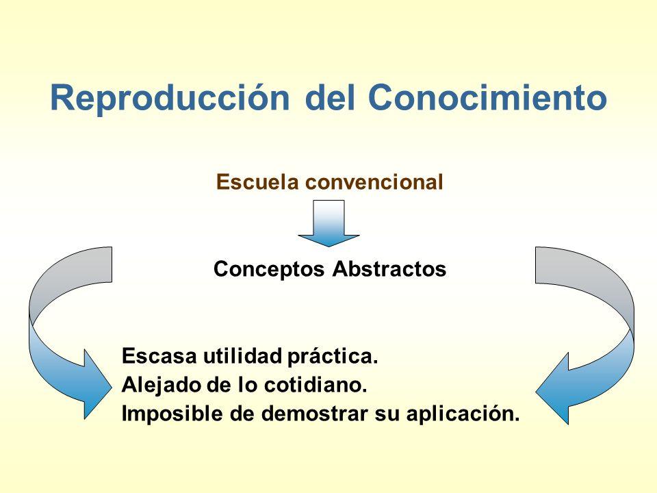 Reproducción del Conocimiento Escuela convencional Conceptos Abstractos Escasa utilidad práctica. Alejado de lo cotidiano. Imposible de demostrar su a