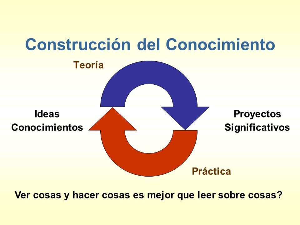 Construcción del Conocimiento Teoría Ver cosas y hacer cosas es mejor que leer sobre cosas? Proyectos Significativos Ideas Conocimientos Práctica