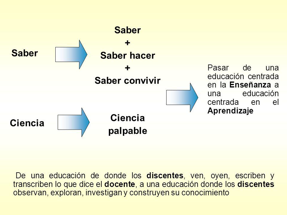 Saber Ciencia Saber + Saber hacer + Saber convivir Ciencia palpable Pasar de una educación centrada en la Enseñanza a una educación centrada en el Apr