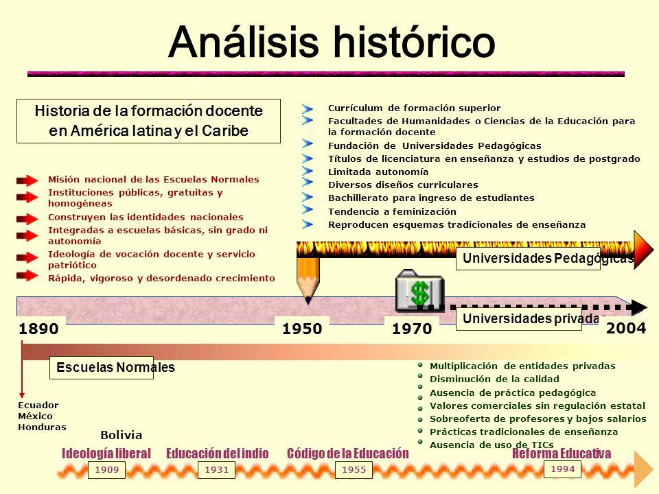 Tendencias en la formación docente Latinoamérica y el Caribe 1890 Escuelas Normales Universidades privadas 1970 Universidades pedagógicas 1950