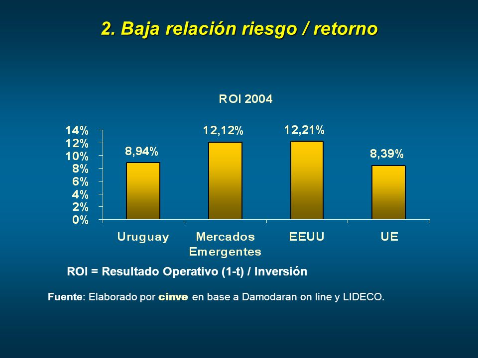 2. Baja relación riesgo / retorno ROI = Resultado Operativo (1-t) / Inversión Fuente: Elaborado por cinve en base a Damodaran on line y LIDECO.