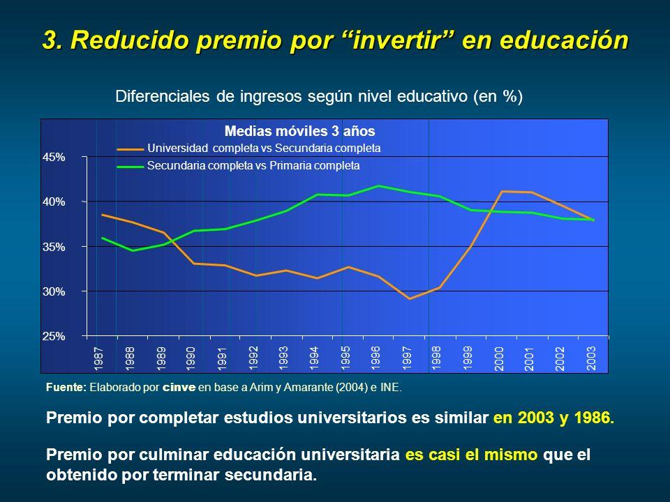 3. Reducido premio por invertir en educación Premio por completar estudios universitarios es similar en 2003 y 1986. Diferenciales de ingresos según n