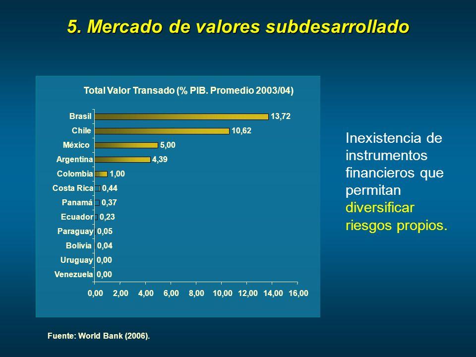 5. Mercado de valores subdesarrollado Inexistencia de instrumentos financieros que permitan diversificar riesgos propios. Fuente: World Bank (2006). T