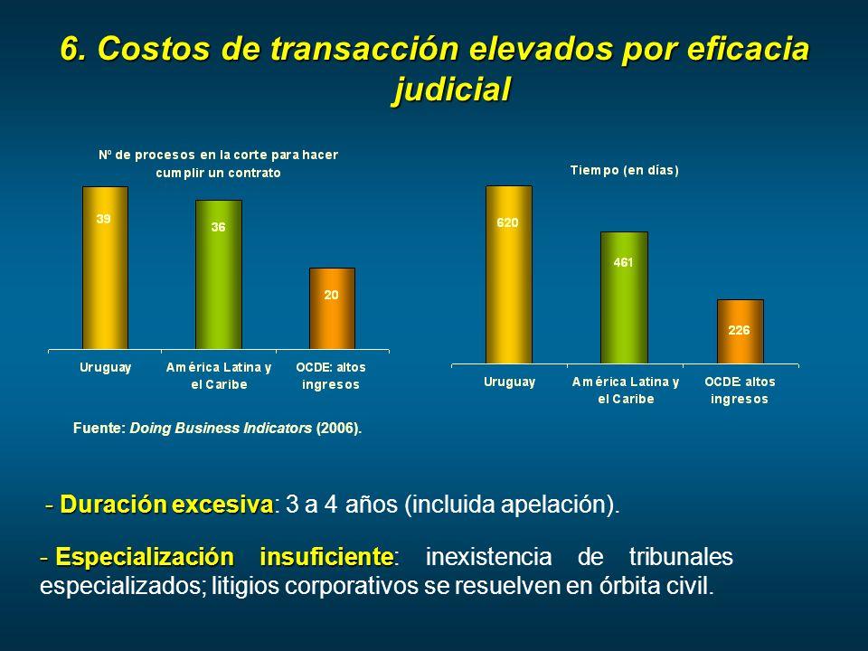 6. Costos de transacción elevados por eficacia judicial Fuente: Doing Business Indicators (2006).