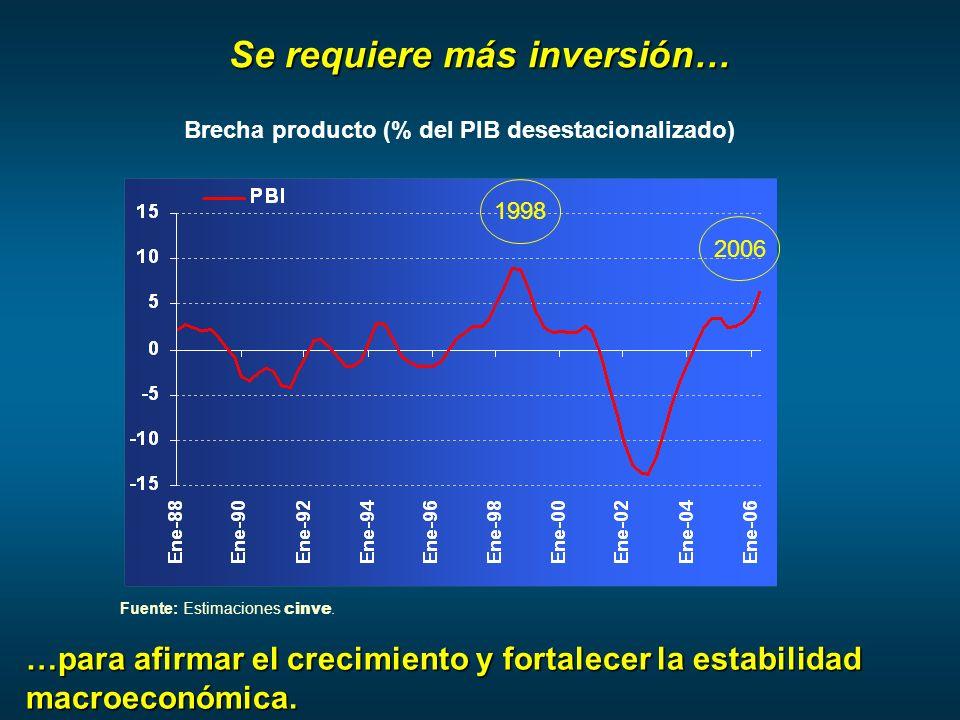 Se requiere más inversión… 1998 2006 Brecha producto (% del PIB desestacionalizado) …para afirmar el crecimiento y fortalecer la estabilidad macroeconómica.
