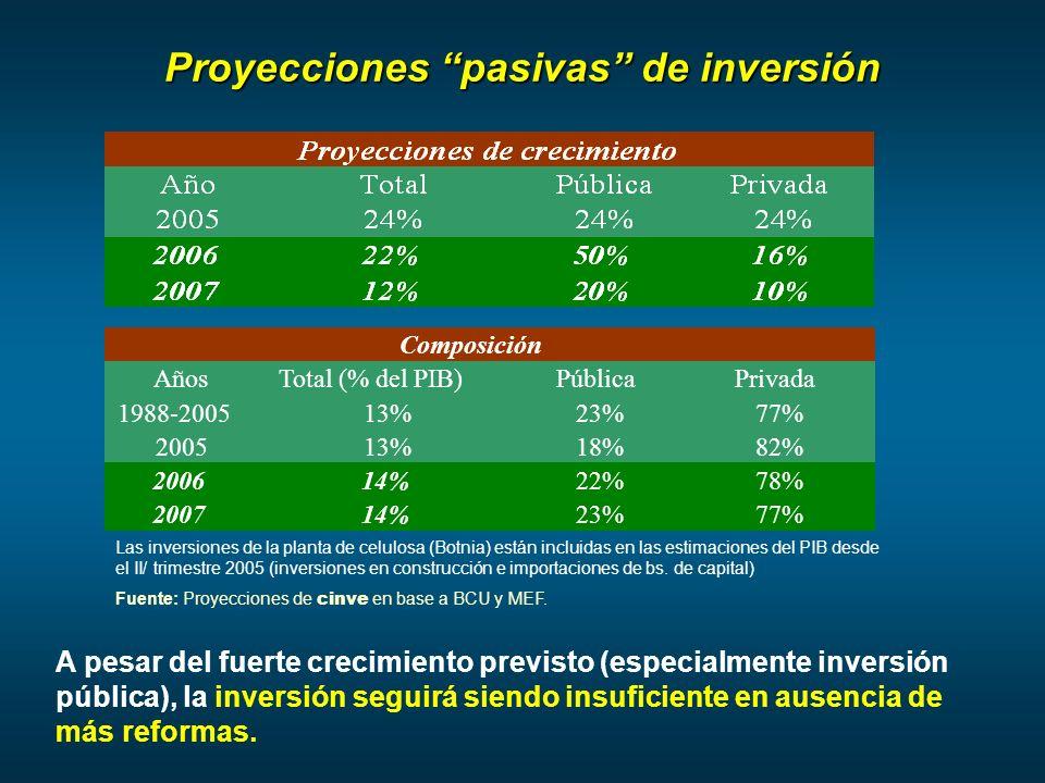Proyecciones pasivas de inversión Las inversiones de la planta de celulosa (Botnia) están incluidas en las estimaciones del PIB desde el II/ trimestre 2005 (inversiones en construcción e importaciones de bs.
