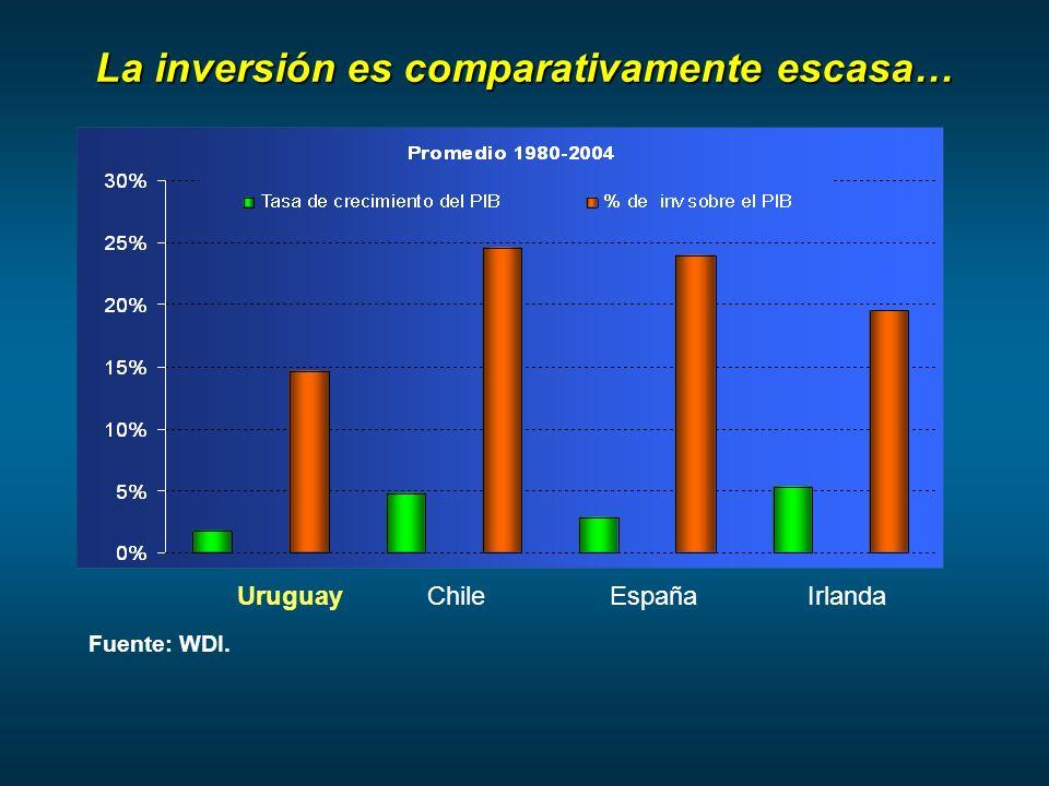 La inversión es comparativamente escasa… UruguayChileEspañaIrlanda Fuente: WDI.