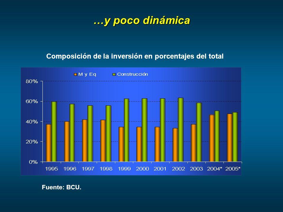 …y poco dinámica Composición de la inversión en porcentajes del total Fuente: BCU.