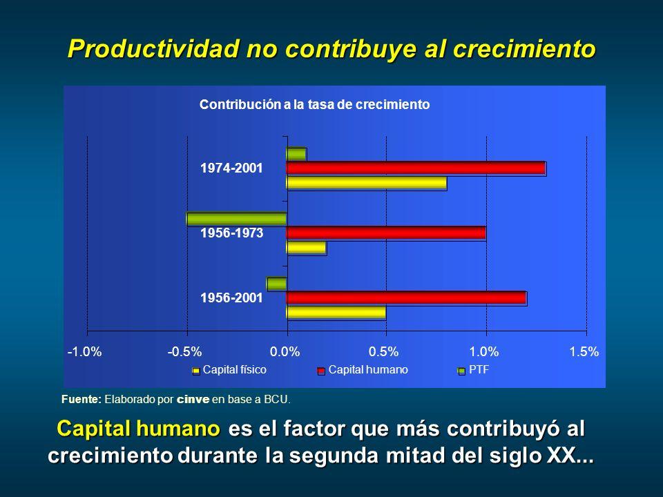 Productividad no contribuye al crecimiento Capital humano es el factor que más contribuyó al crecimiento durante la segunda mitad del siglo XX...