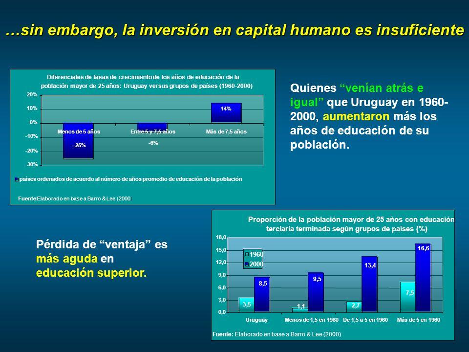 …sin embargo, la inversión en capital humano es insuficiente Quienes venían atrás e igual que Uruguay en 1960- 2000, aumentaron más los años de educación de su población.