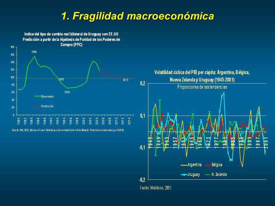 1. Fragilidad macroeconómica